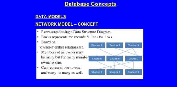 The Database Concepts Exam! Trivia Quiz