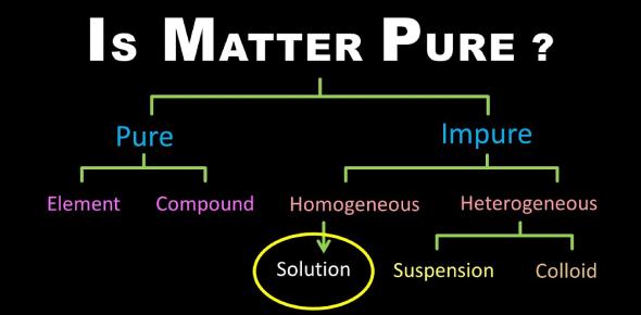 Quiz: Is Matter Around US Pure?