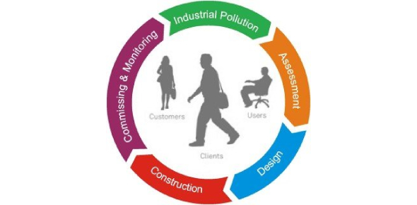 Environmental Impact Assessment Quiz
