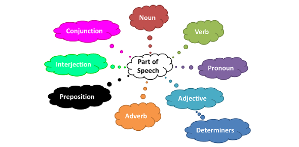 Test: Trivia On Parts Of Speech! Quiz
