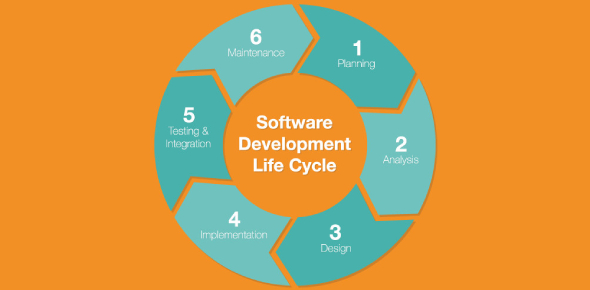 Quiz: Software Development Life Cycle! Trivia
