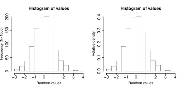 Probability Histogram Quiz: Test!