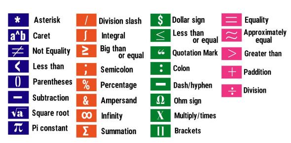 Say IT WITh Symbols Test: Quiz!