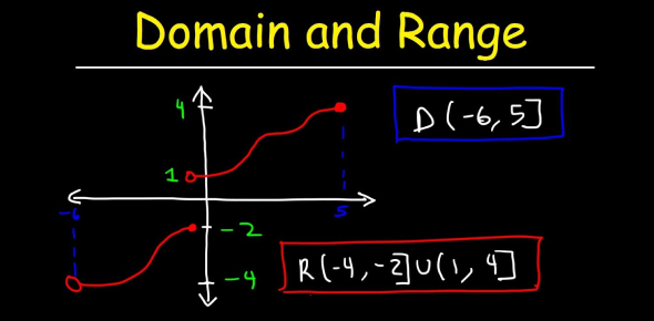 Domain And Range Quiz: Trivia