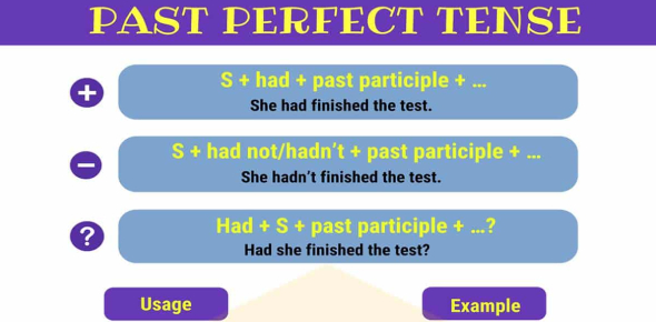 Past Perfect Simple Tense Quiz Questions