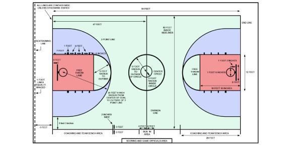 Basketball Court Measurement Quiz! Trivia