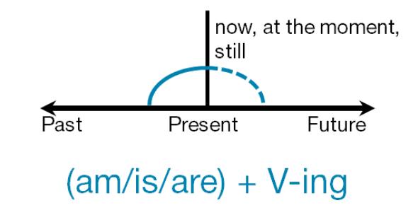 Present Continuous Tense Exam: Quiz!