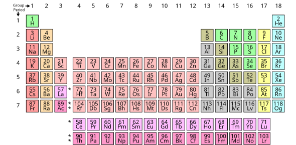 Quiz: Can You Answer These Periodic Table Questions?