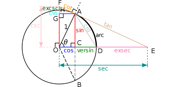Trigonometry: Calculating Unknown Angles