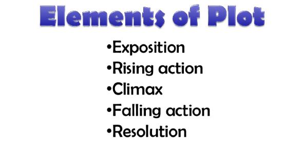 A Trivia Quiz On Elements Of Plot!
