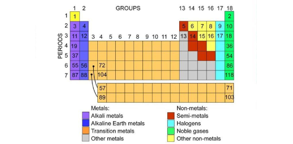 The Periodic Table Quiz: Name The Group Of Elements!
