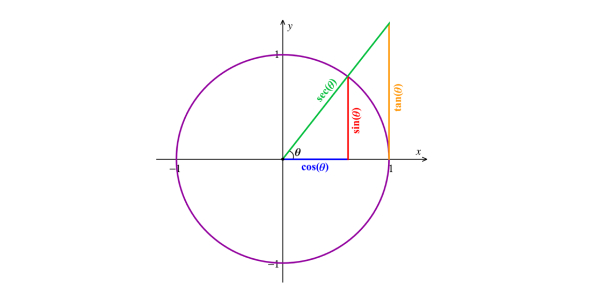 Trigonometric Equations & Identities- Assessment Quiz