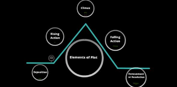 Elements Of Plot! Ultimate Trivia Questions Quiz!