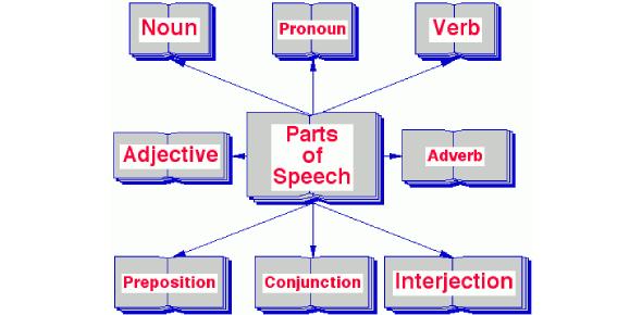 Speech Test Quiz Questions! Trivia
