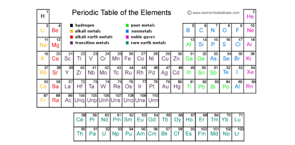 Elements, Quantum Numbers, And Electron Configurations