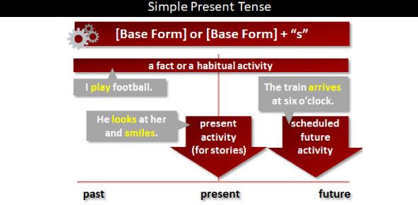 English Test On Simple Present Tense Quiz
