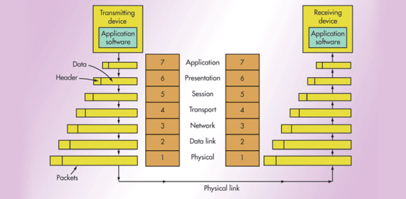 OSI Model And TCP/IP Model Quiz Questions