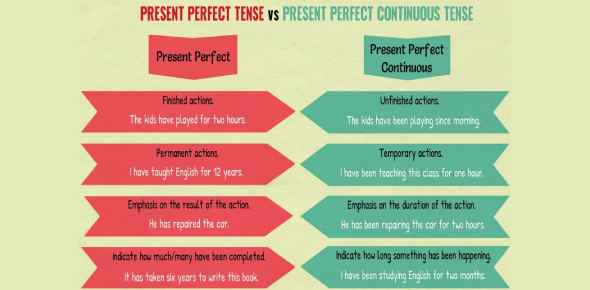 P. Perfect Simple Vs Present Perfect Continuous
