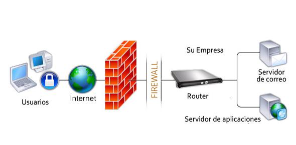 Firewall Security MCQ Quiz: Trivia!