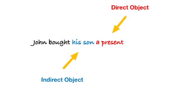 Direct And Indirect Objects Test Quiz!