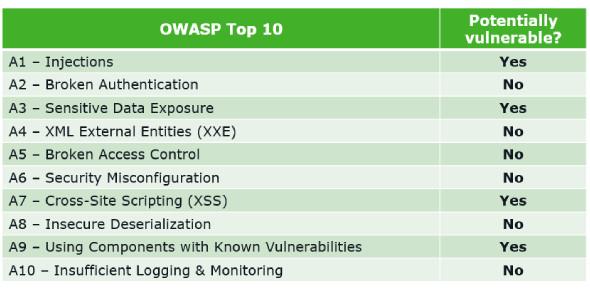 OWASP Top 10 Quiz: Trivia!