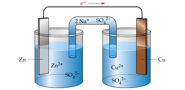 Electrochemistry Quiz: MCQ Exam! Trivia