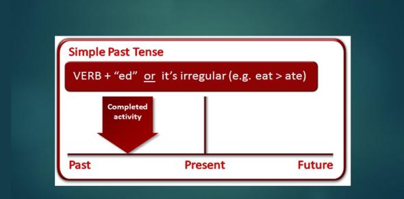 Identify The Simple Past Tense: Quiz!