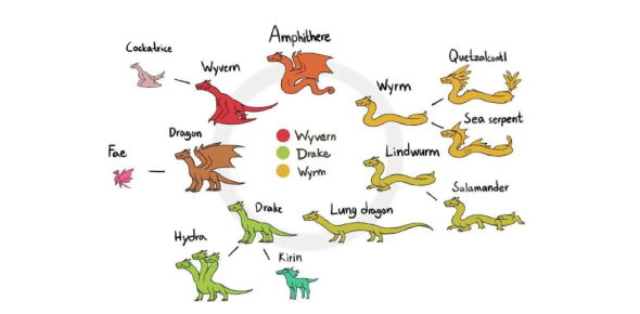 What Type Of Dragon Are You? Quiz!