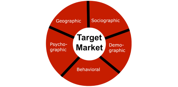 What Do You Know About Target Market? Trivia Quiz