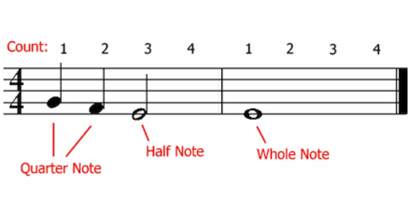 Time Signatures, Counting & Note Values
