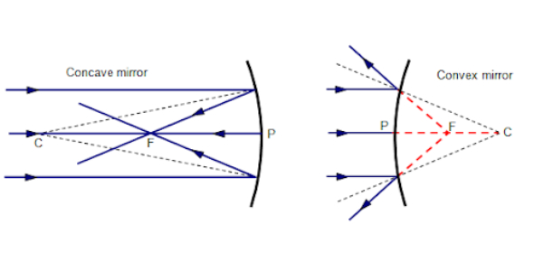 Optics - Reflection In Curved Mirrors Quiz