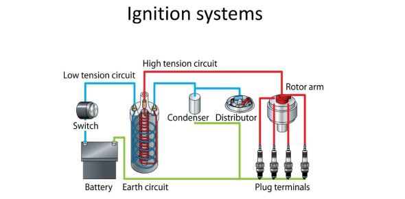 Ignition System Quiz: How Well You Know?