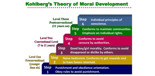 How Much Do You Know About Kohlberg's Theory Of Moral Development? Quiz !!!