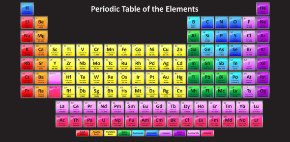 Elements Of The Periodic Table! Trivia Test! Quiz