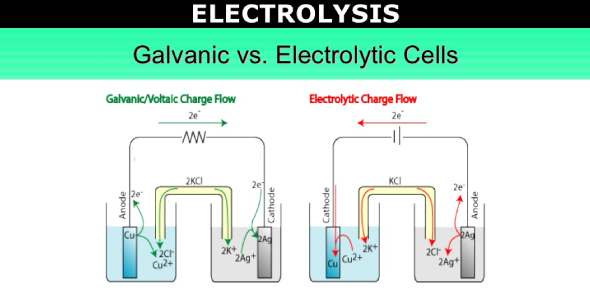 Electrolysis And Electrolytic Cell Test! Quiz