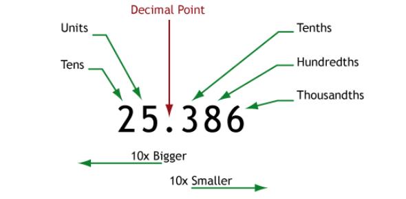 Basic Decimals Test Quiz!