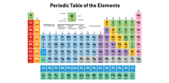 Periodic Table Trivia: Test Your Knowledge! Quiz
