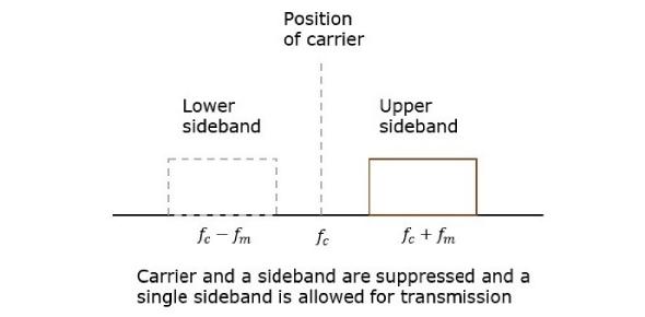 Quiz On Am And Ssb Modulation