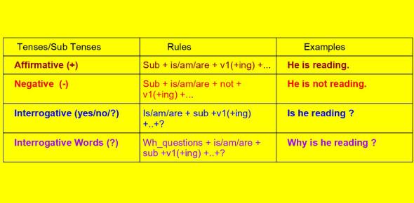 Present Continuous Tense Questions Quiz!