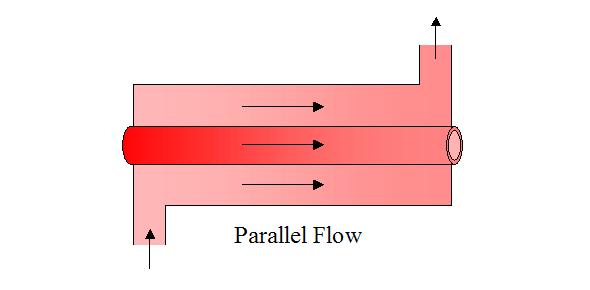 A Test On Heat Exchangers: Quiz!