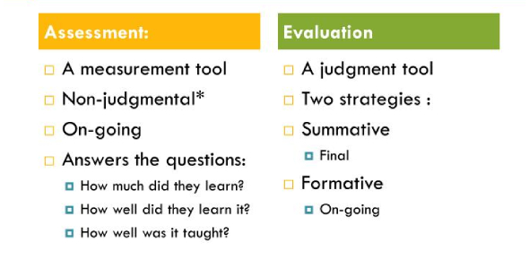 Assessment And Evaluation Test
