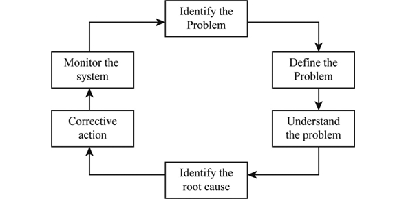Root Cause Analysis Quiz
