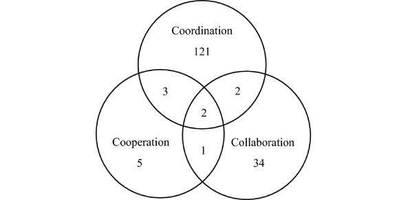 Perception And Coordination