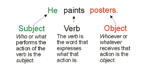 English Grammar: Subject, Verb, And Object Mini Quiz I