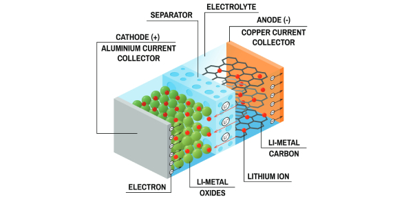 Lithium Ion Battery MCQ Quiz!