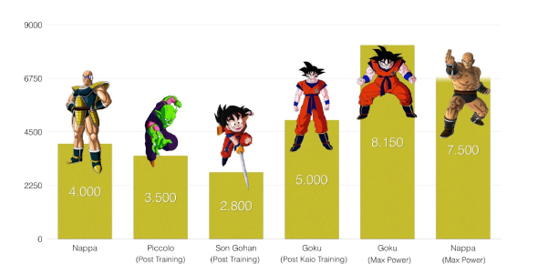 Quiz: What Is Your Dragon Ball Z Power Level?