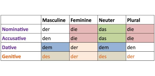 German Definite Articles Exam Quiz!