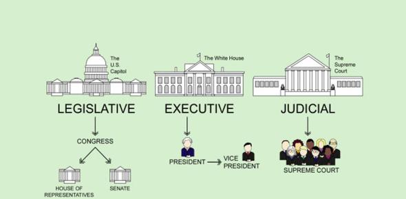 Three Branches Of Government! Trivia Quiz
