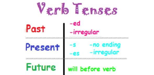 Verb Tenses Quiz! Trivia Questions! Exam