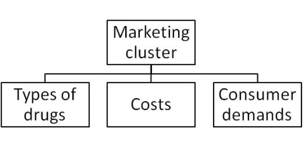 2012-2013 Area Marketing Cluster Exam